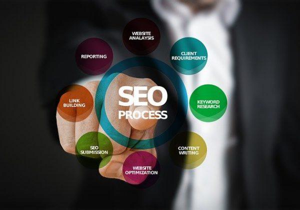 שיווק דיגיטלי לעסקים: מדוע חשוב לבצע קידום אתרים אורגני?
